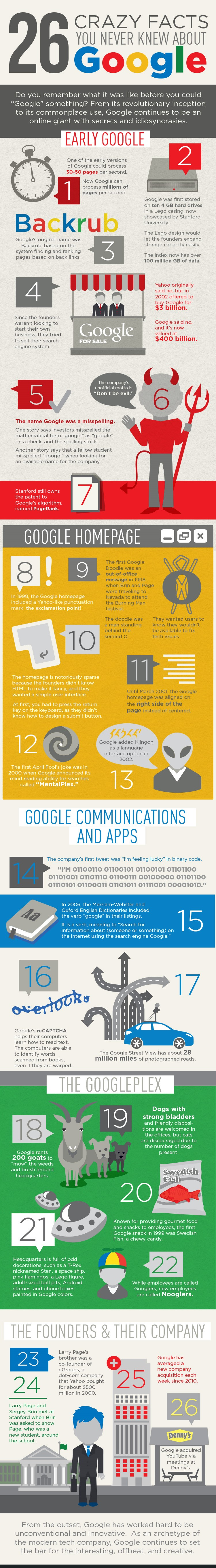 26 Crazy Facts about google