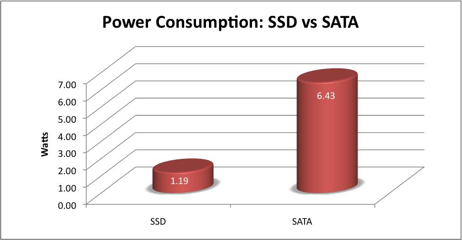 SSD-vs-SATA-Power-Consumption-Typical