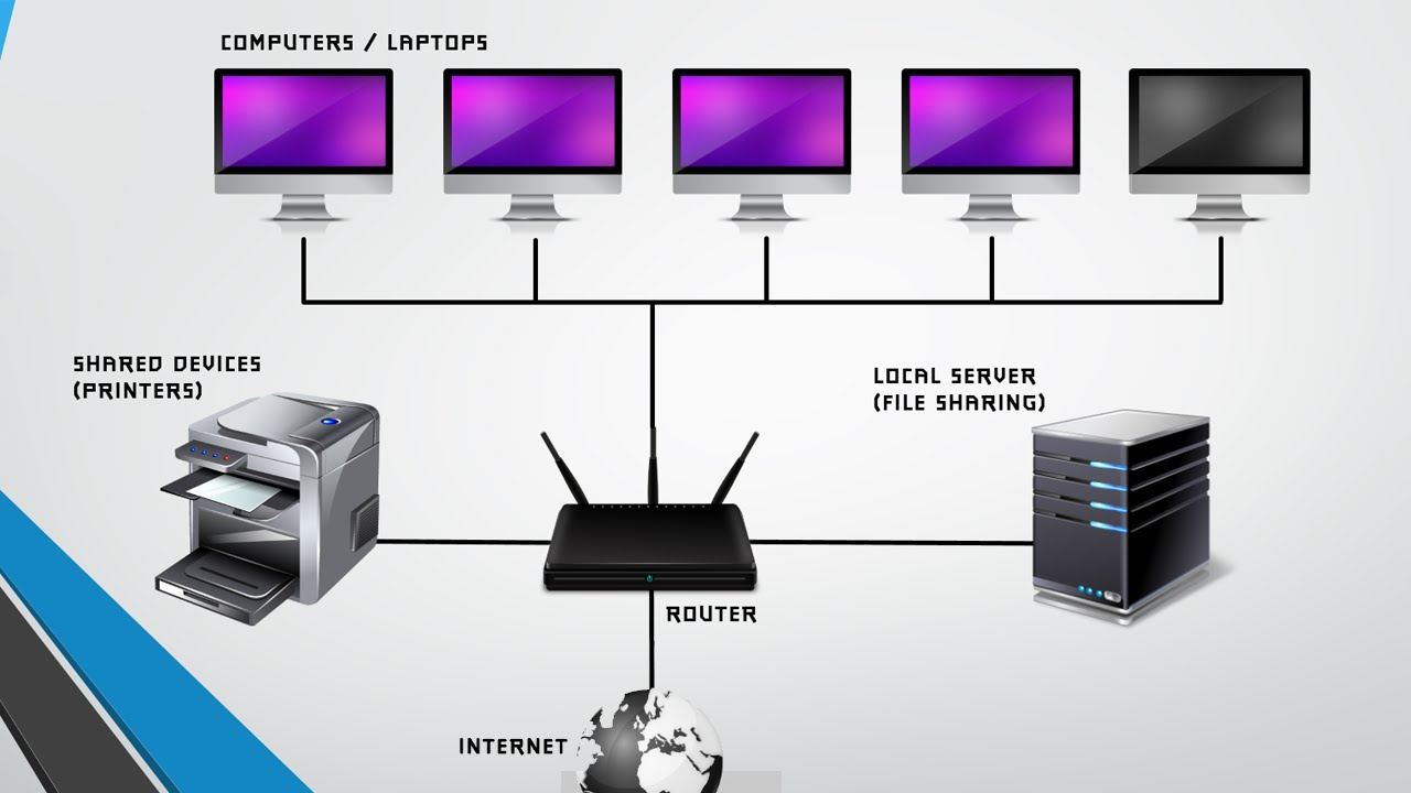 Cable Services In My Area >> What is LAN, WAN, VPN - Compsmag