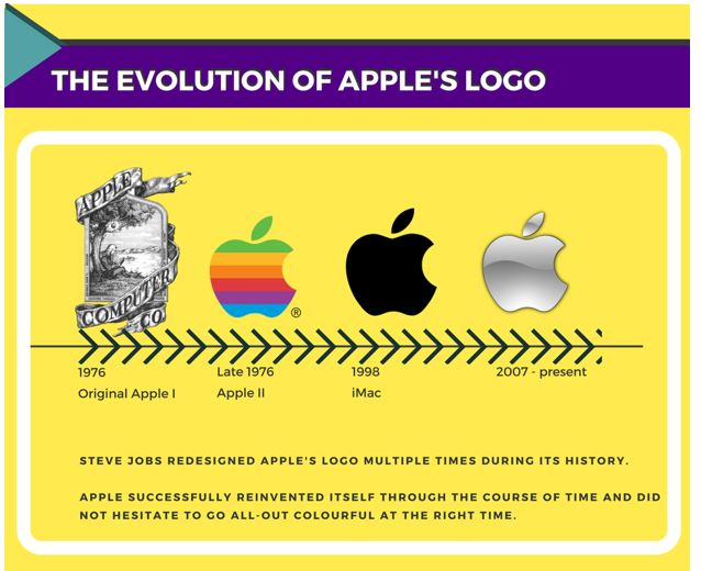 company logos company logos 5 Things To Keep In Mind While Changing Your Company Logo 1
