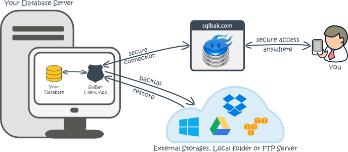 SqlBak Review - SQL Server Database Backup and Monitoring Tool