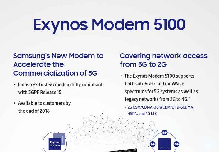 Samsung's 'Exynos Modem 5100' Gives It A Big Advantage Over The iPhone