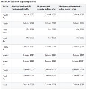 Pixel 4 Will Get Updates Through October 2022