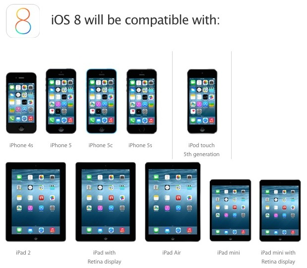 List of supported devices for iOS 8