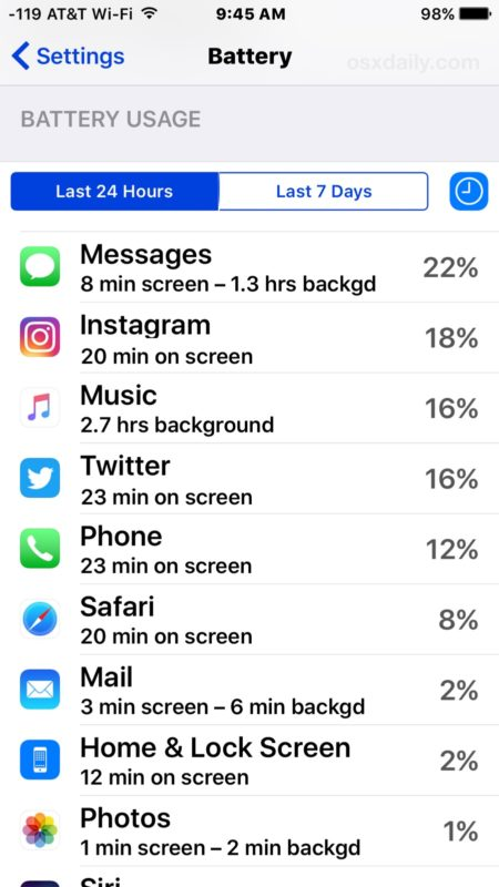See exactly how much time an app is used